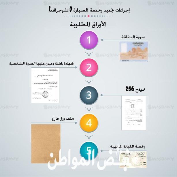 متطلبات تجديد رخصة القيادة