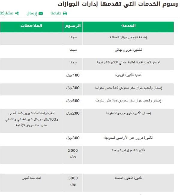 رسوم تجديد الإقامة للمغتربين 2019 بالسعودية والاستعلام عن تسديدها صحيفة نبض المواطن